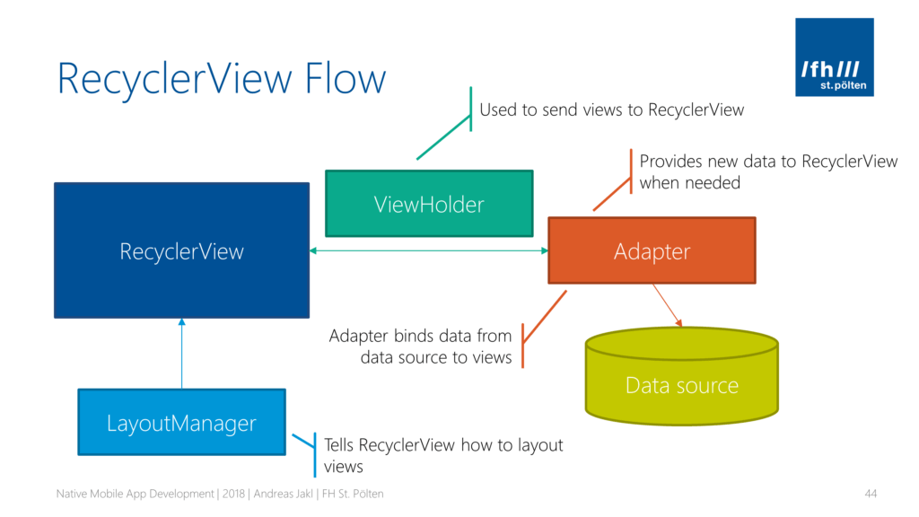Flow of the Android RecyclerView