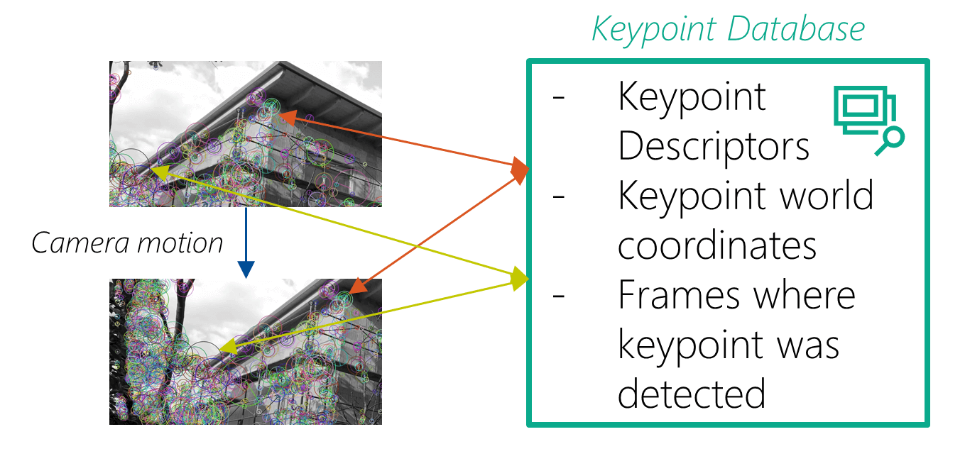 Keypoint Database