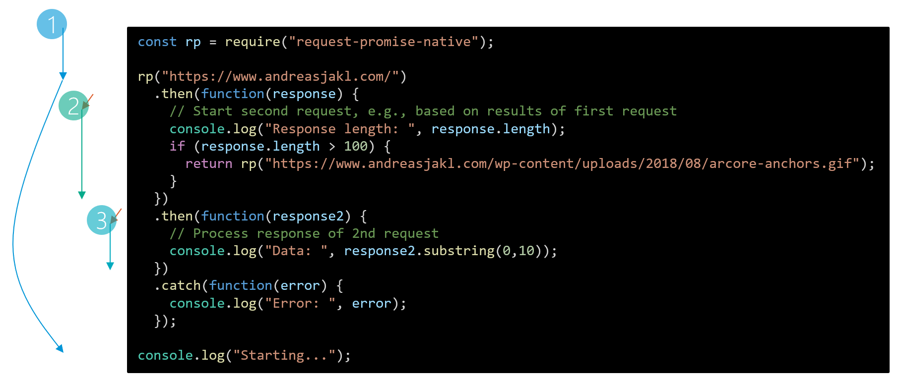 Execution flow of promises using the request-promise-native module of Node.js
