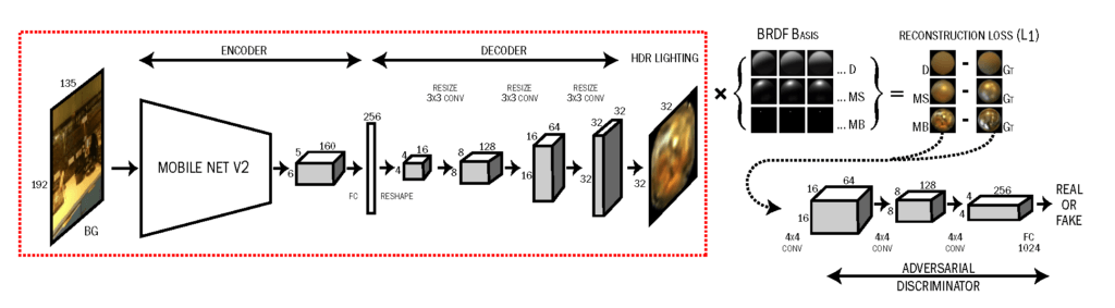 Neural Network structure used in Google's ARCore approach to infer HDR lighting from an LDR smartphone camera snapshot.