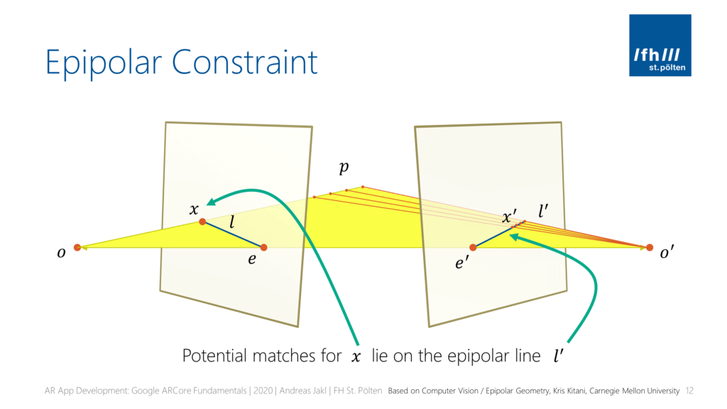 The epipolar constraint helps with stereo rectification in that sense that potential maxes for a point x in the first camera (o) lie on the epipolar plane l' in the second camera (o').