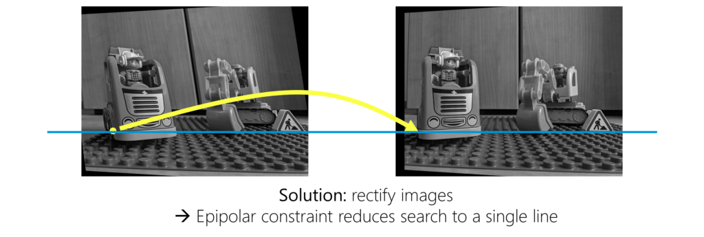 Solution: rectify images. The epipolar constraint reduces the search to a single line.