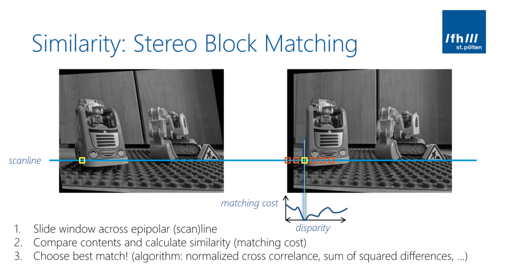 Calculate the similarity for each block in the image using a block matching algorithm.