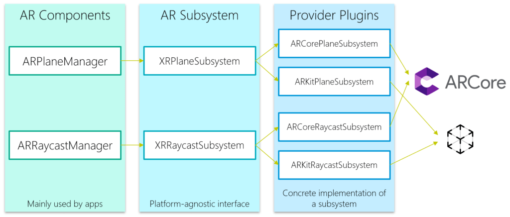 AR Components, AR Subsystem and Provider Plugins in AR Foundation.