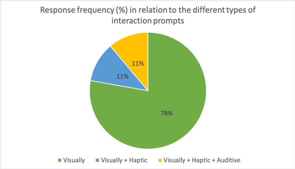 Frequency of answers about the interaction prompts (n = 18, post-test questionnaire).