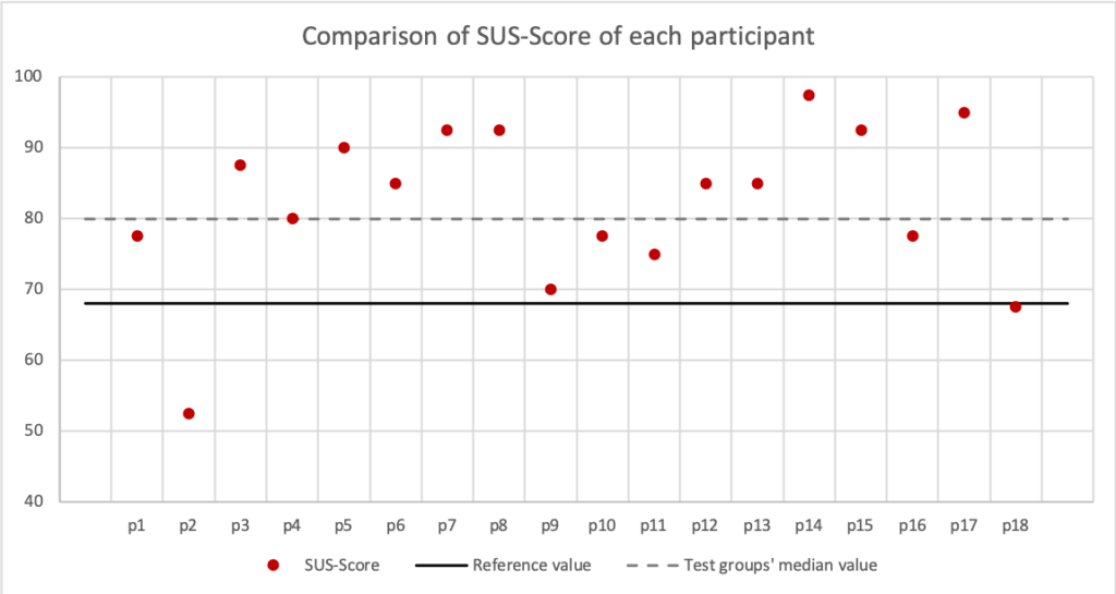 Results of the System Usability Scale (SUS) for EPAR (n = 18, post-test questionnaire).
